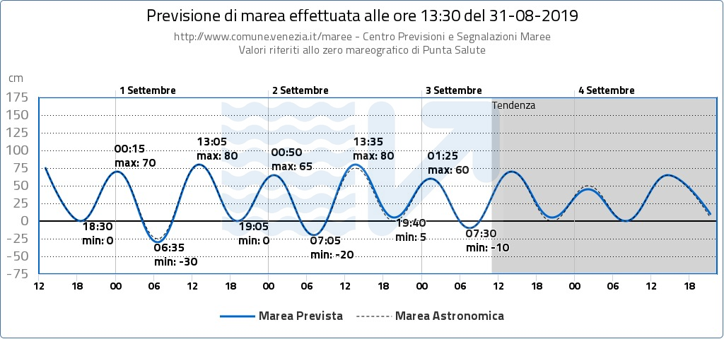 Graphic showing next 68 hours forecasted tide levels for the city of Venice, followed by the table containing represented extreme values.