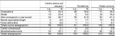 Assegnazioni di alloggi pubblici (Comune e Ater)