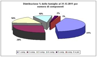 Grafico famiglie