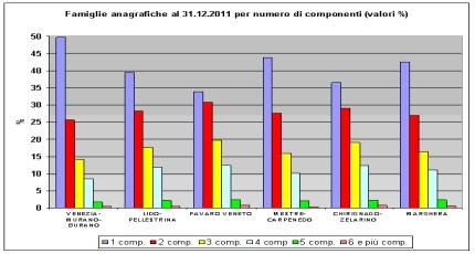 Grafico distribuzione famiglie