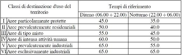 Limiti di emissione DPCM 14/11/1997