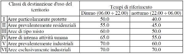 Limiti di immissione DPCM 14/11/2007