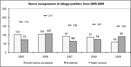 Grafico delle assegnazioni (53.48 KB)