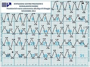 Grafico di Marea Astronomica a Chioggia