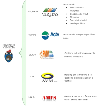 grafico società partecipate