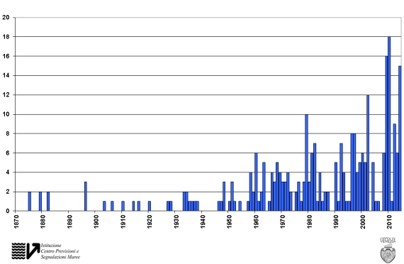Yearly distribution of high tides >= +110 cm recorded in Venice from 1872 to 2014
