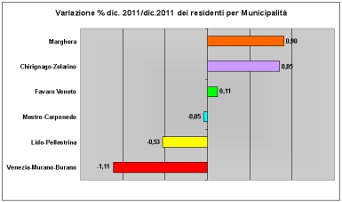Grafico varizione popolazione