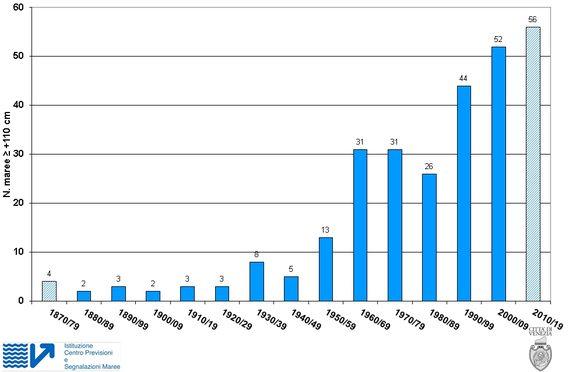 Distribuzione decennale delle alte maree >= +110 cm, registrate a Venezia, dal 1872 al 2015. Un colore diverso evidenzia i decenni incompleti
