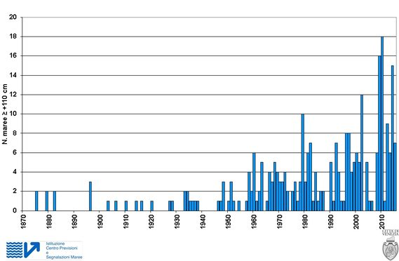 Distribuzione annuale delle alte maree >= +110 cm registrate a Venezia dal 1872 al 2015
