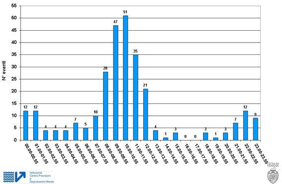 Distribuzione oraria degli estremali >= +110 cm registrati a Venezia, dal 1872 al 2015