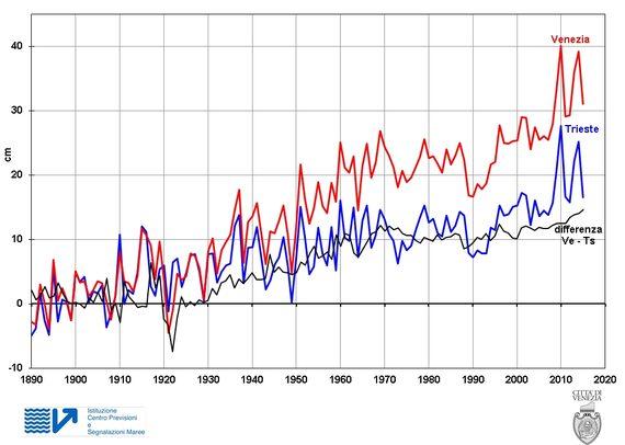 Variazione del livello del mare a Venezia e Trieste