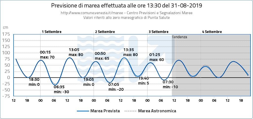 grafico previsione della marea a Venezia prodotto dal Centro Maree del Comune di Venezia